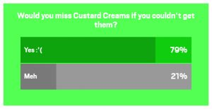 Custard Cream Survey