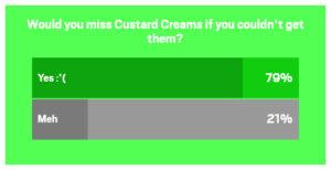 Custard Cream Survey
